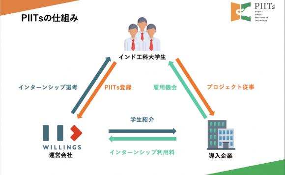 PIITs紹介資料